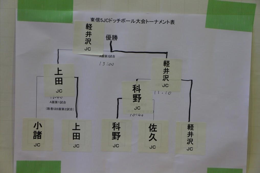 東信5JCドッチボール大会 事業報告